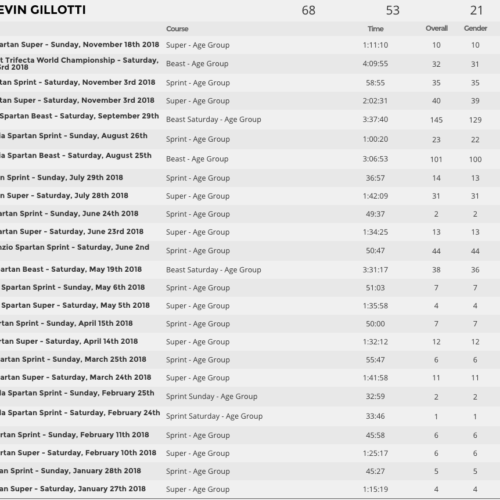 Kevin Gillotti - Race Results 2018